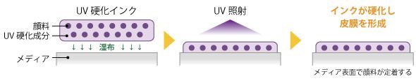 UV硬化インクのイメージ画像